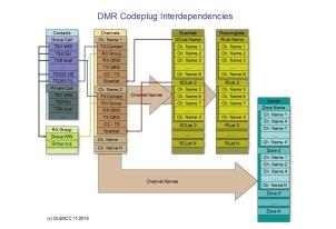 Interdependencies inside a codeplug